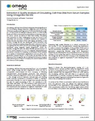 cfDNA Isolation Kit for cell free dna test - Mag-Bind® cfDNA Kit - Serum Samples Application Note
