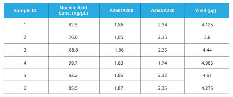Plasmid DNA Purification - E.Z.N.A.® Plasmid DNA Mini Kit I - Table 1