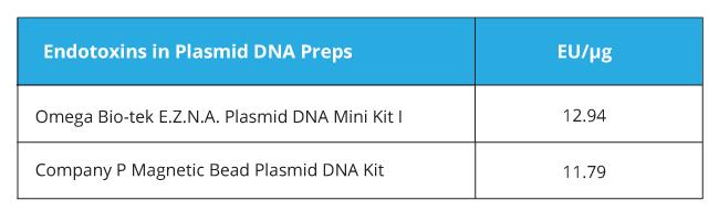 Plasmid DNA Purification - E.Z.N.A.® Plasmid DNA Mini Kit I - Table 3
