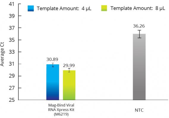 Viral RNA Extraction Protocol - Mag-Bind® Viral RNA Xpress Kit - Figure 1